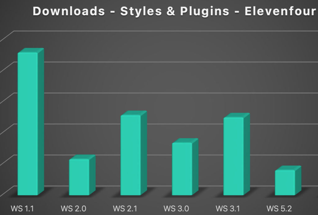 Chart showing the up and down of downloads changing every version.